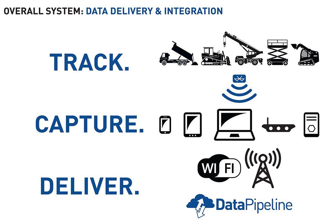 Data Delivery & Integration Diagram