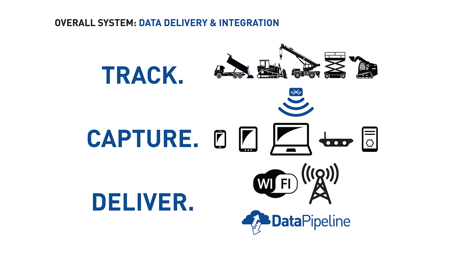Data Delivery & Integration Diagram
