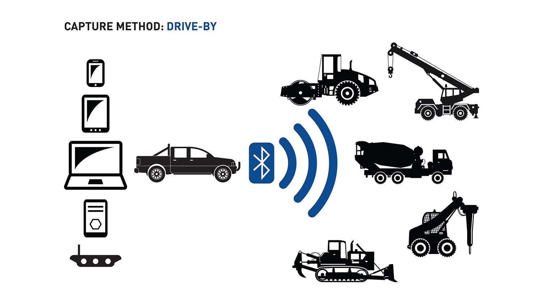 Drive-By Capture Method Diagram