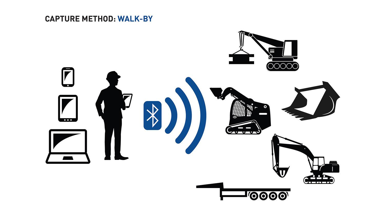 Walk-By Capture Method Diagram