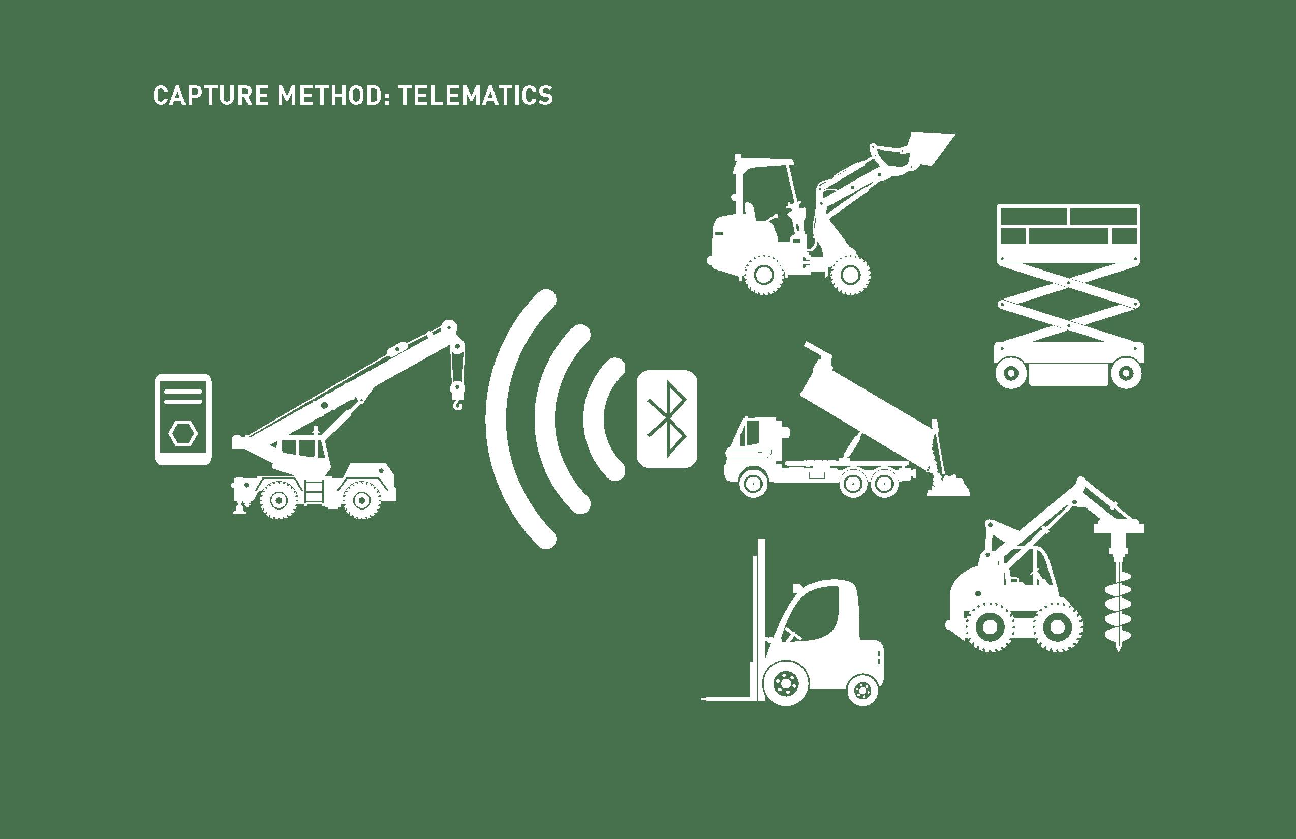 Telematics Capture Method Diagram